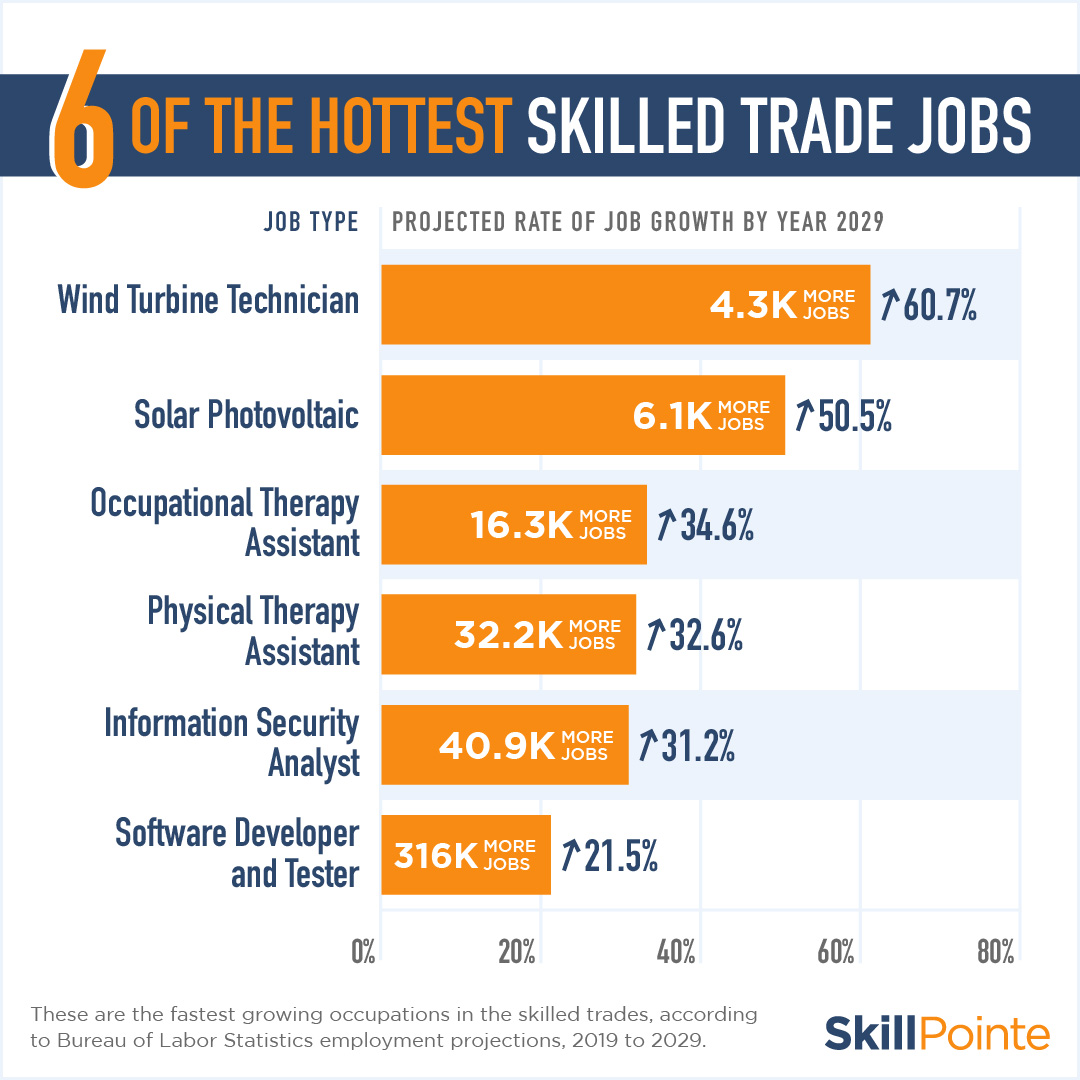 hottest skilled trade jobs graphic
