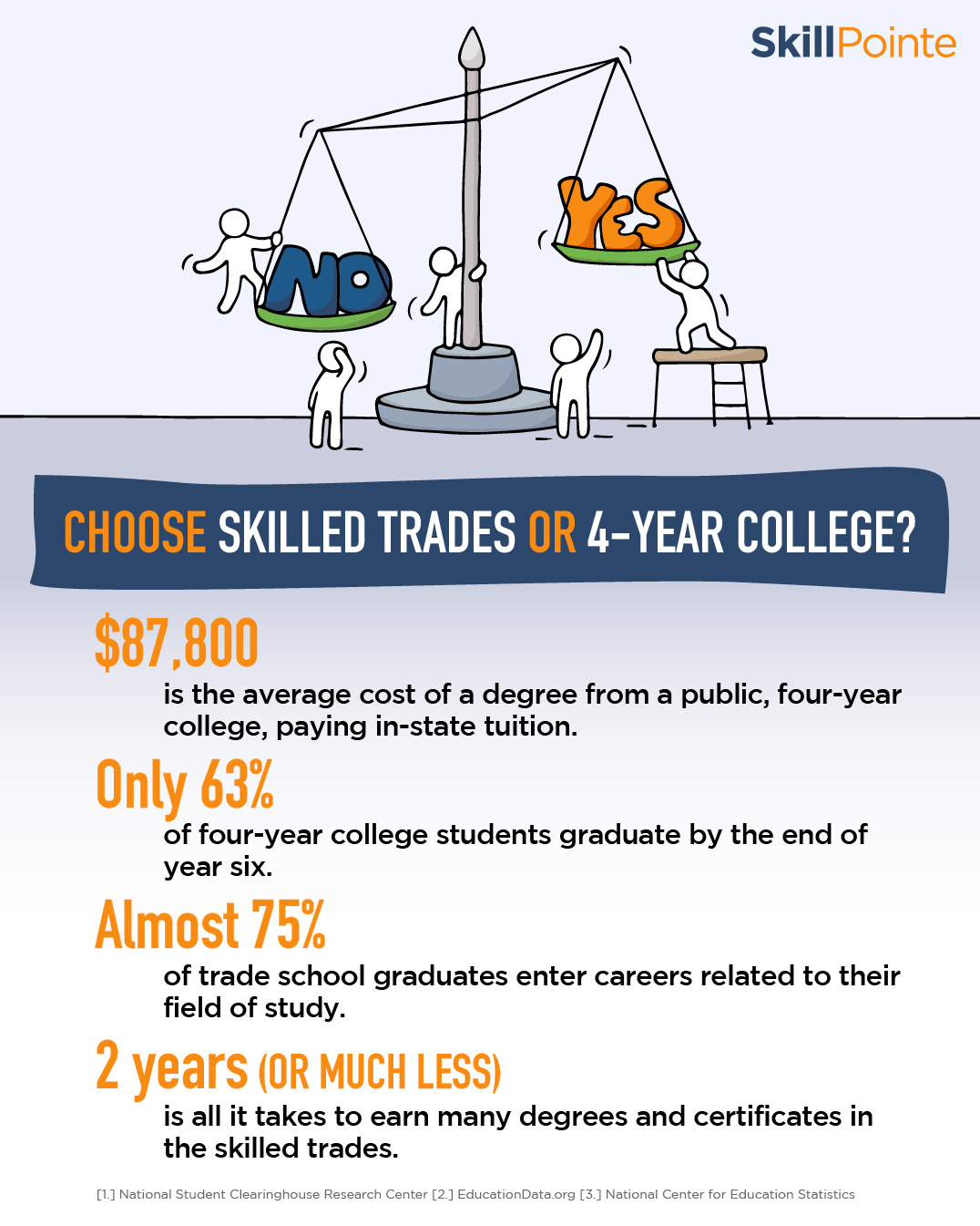 Selection of facts that show how trade school is better than college