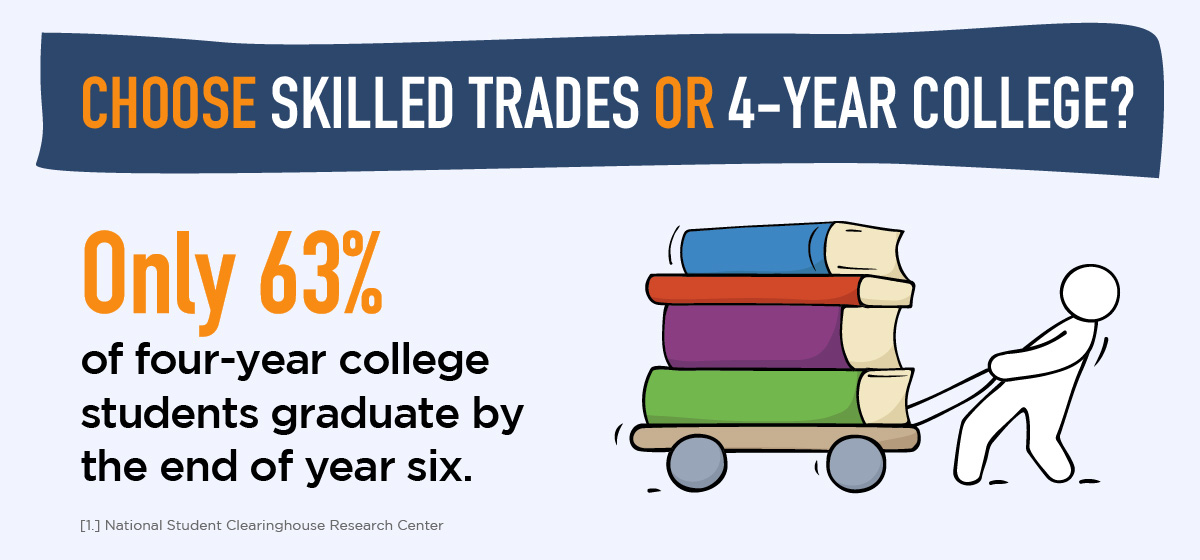 Only 63% of college students graduate by the end of year six