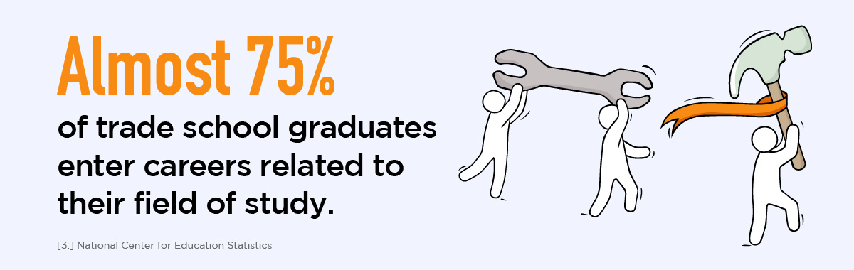75 percent of trade school graduates enter careers related to their field of study