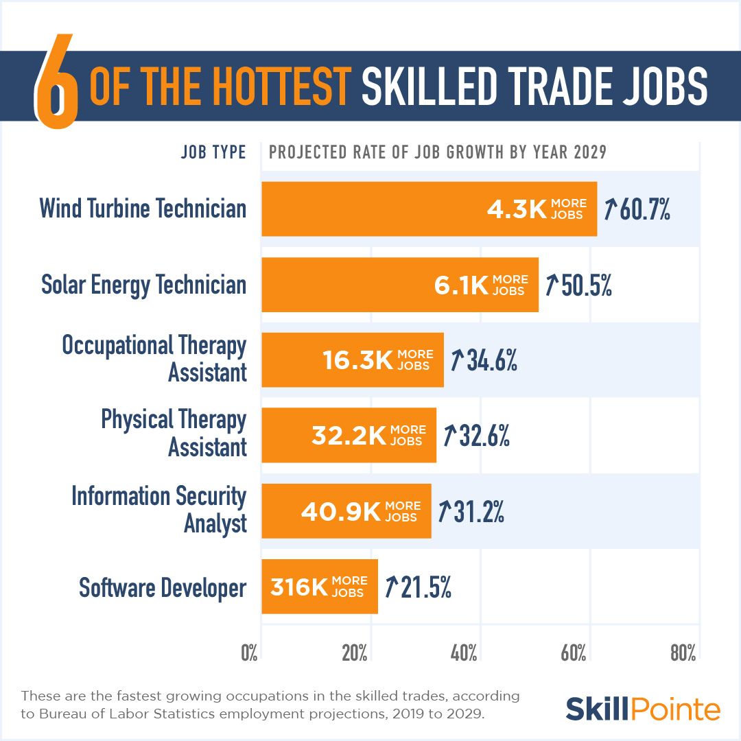 fastest growing occupations in the skilled trades graphic