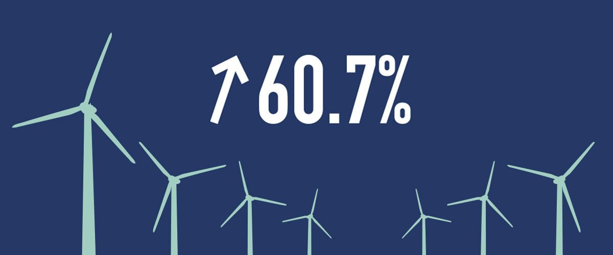 Wind turbines and the number 60.7%, which represents job growth